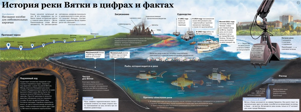 Автор инфографики Ирина столбова,  газета «Pro город»